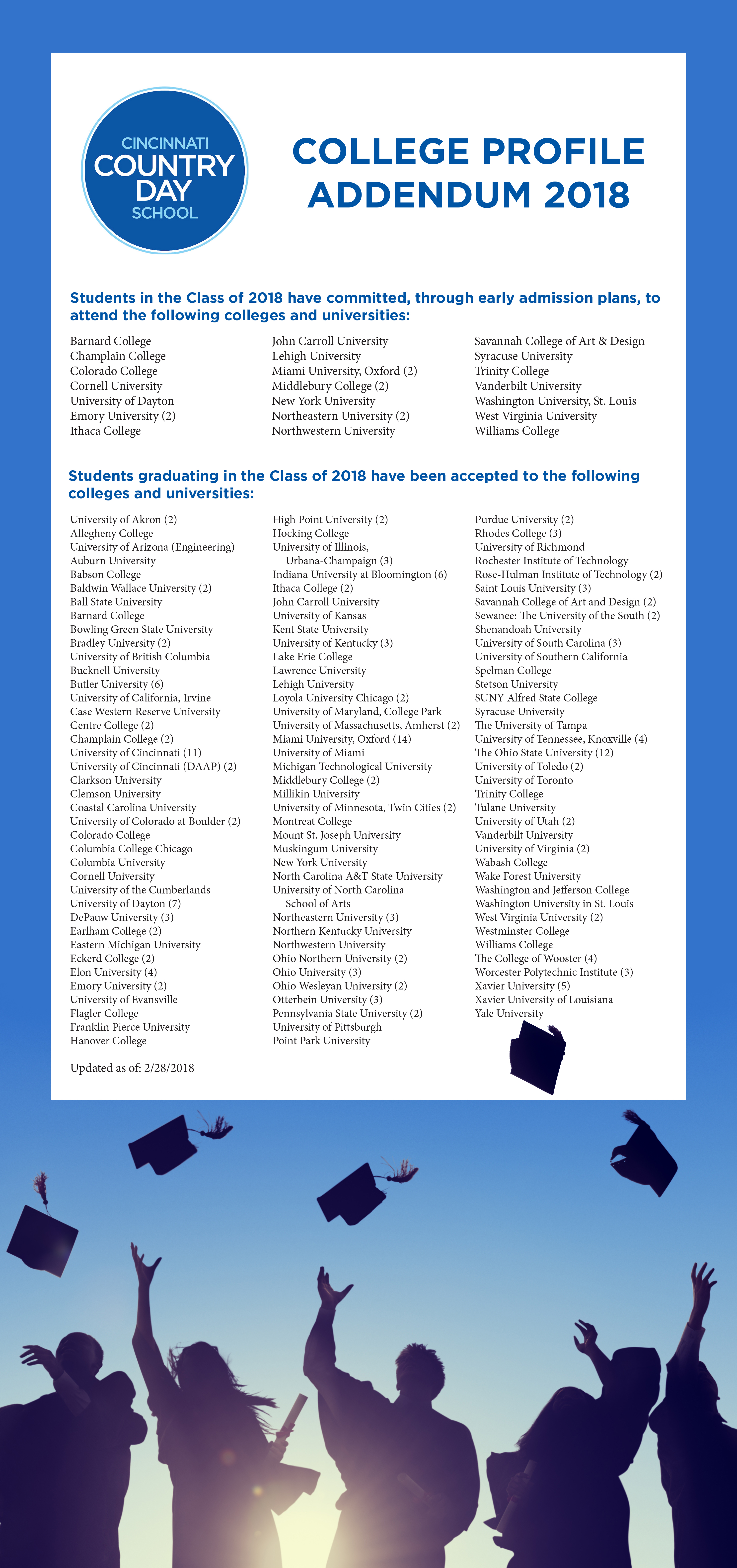 List of colleges that students were accepted